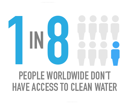 People Without Access Safe Drinking Water